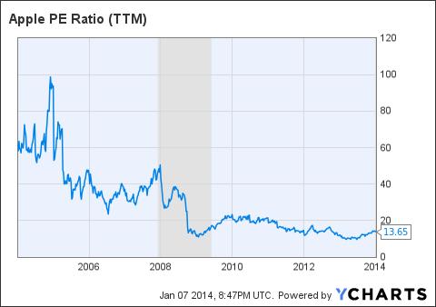 AAPL PE Ratio (NYSE:<a href='http://seekingalpha.com/symbol/TTM' title='Tata Motors Limited'>TTM</a>) Chart