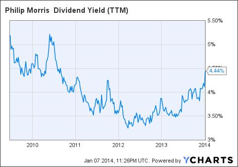 PM Dividend Yield (<a href='http://seekingalpha.com/symbol/TTM' title='Tata Motors Limited'>TTM</a>) Chart
