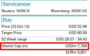 Deutsche Bank NOW share count