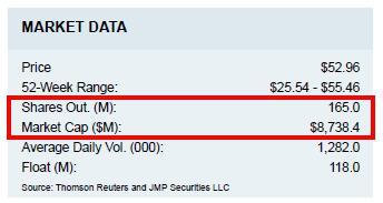 JMP Securities NOW share count