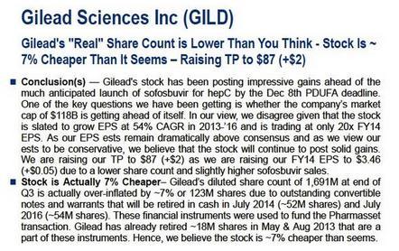 Citigroup Nov 19, 2013 price target upgrade of GILD