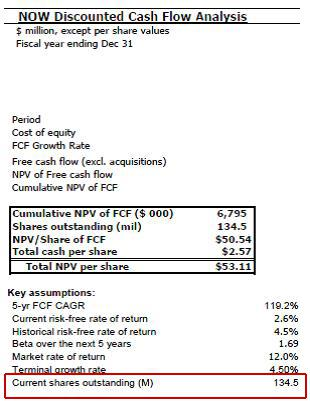 Janney NOW discounted cash flow analysis