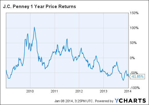 JCP 1 Year Price Returns Chart