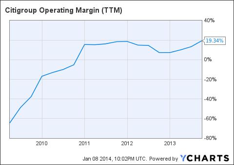C Operating Margin (<a href=
