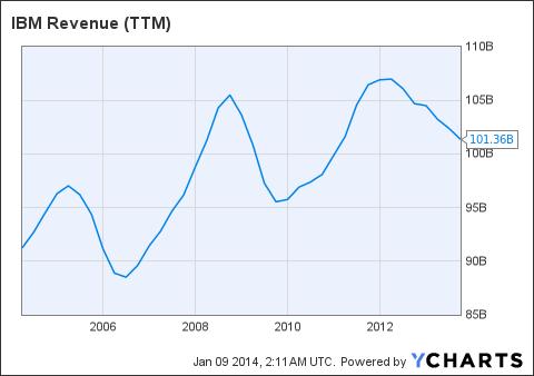 IBM Revenue (NYSE:<a href='http://seekingalpha.com/symbol/TTM' title='Tata Motors Limited'>TTM</a>) Chart