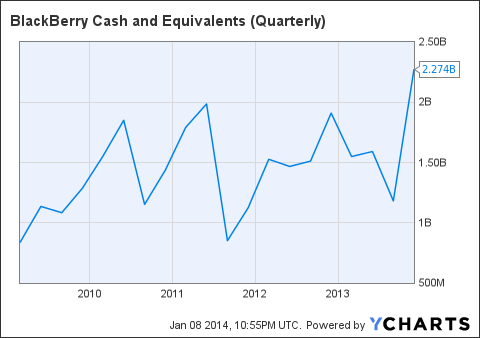 BBRY Cash and Equivalents (Quarterly) Chart