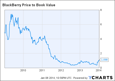 BBRY Price to Book Value Chart