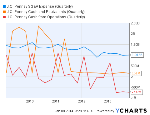 JCP SG&A Expense (Quarterly) Chart
