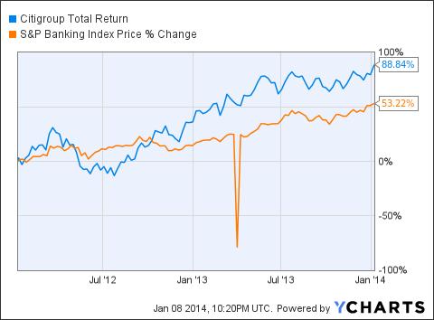 C Total Return Price Chart