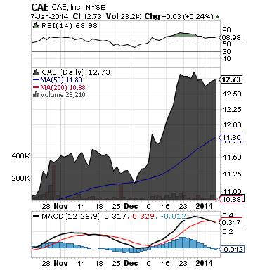 https://staticseekingalpha.a.ssl.fastly.net/uploads/2014/1/8/saupload_cae_chart.png