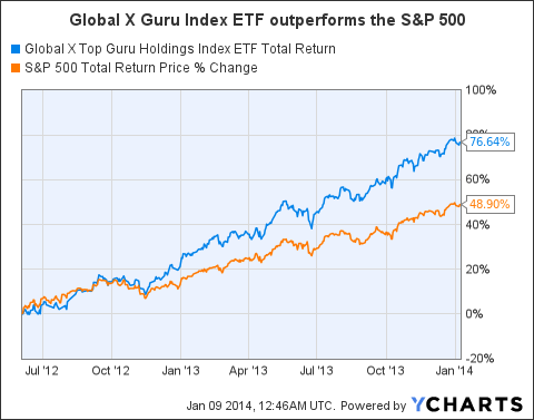 GURU Total Return Price Chart
