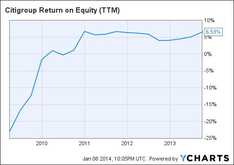 C Return on Equity (<a href=