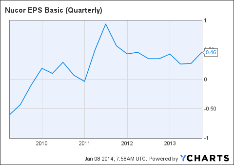 NUE EPS Basic (Quarterly) Chart