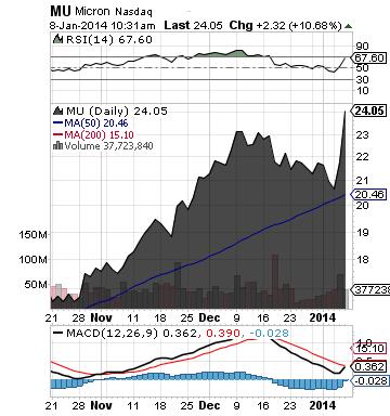 https://staticseekingalpha.a.ssl.fastly.net/uploads/2014/1/8/saupload_mu_chart.png