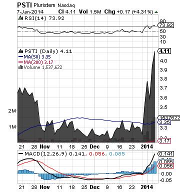 https://staticseekingalpha.a.ssl.fastly.net/uploads/2014/1/8/saupload_psti_chart2.png