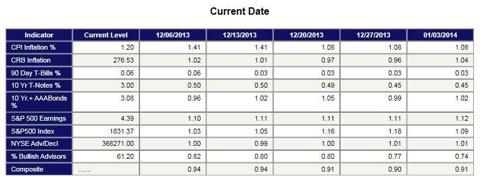 Market Climate Indicators