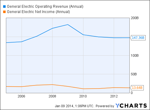 GE Operating Revenue (Annual) Chart