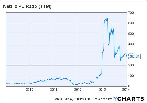 NFLX PE Ratio (NYSE:<a href='http://seekingalpha.com/symbol/TTM' title='Tata Motors Limited'>TTM</a>) Chart