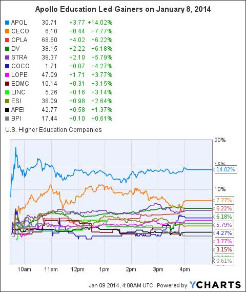 APOL Chart