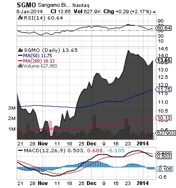 https://staticseekingalpha.a.ssl.fastly.net/uploads/2014/1/9/saupload_sgmo_chart3.png