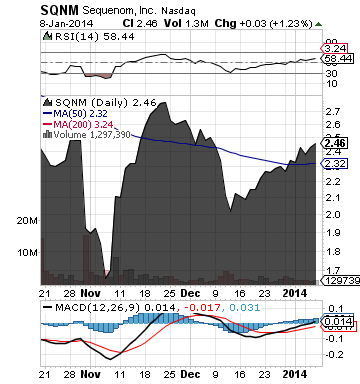 https://staticseekingalpha.a.ssl.fastly.net/uploads/2014/1/9/saupload_sqnm_chart.png