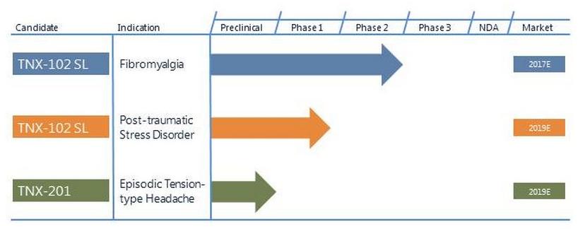 Complex Posttraumatic Stress Disorder
