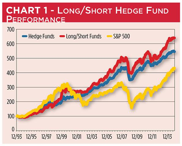 Long short equity trading strategies