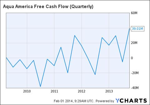 WTR Free Cash Flow (Quarterly) Chart