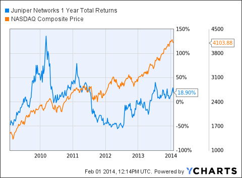 JNPR 1 Year Total Returns Chart