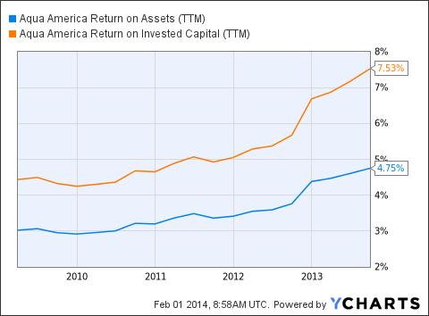 WTR Return on Assets (<a href=