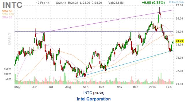 Intel Daily Chart