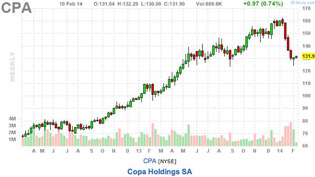 CPA chart