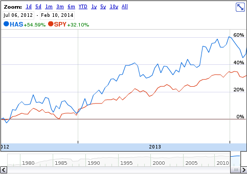 HAS vs SPY since July 2012