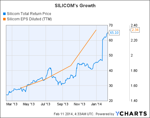 SILC Total Return Price Chart