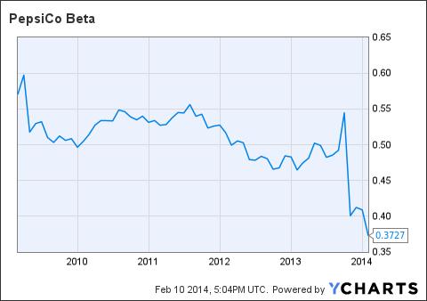 PEP Beta Chart