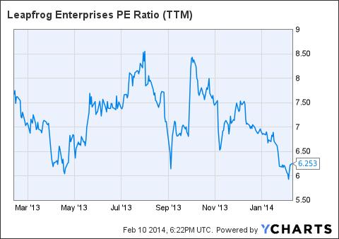 LF PE Ratio (NYSE:<a href='http://seekingalpha.com/symbol/TTM' title='Tata Motors Limited'>TTM</a>) Chart