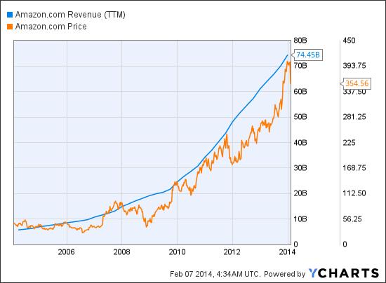 AMZN Revenue (NYSE:<a href='http://seekingalpha.com/symbol/TTM' title='Tata Motors Limited'>TTM</a>) Chart