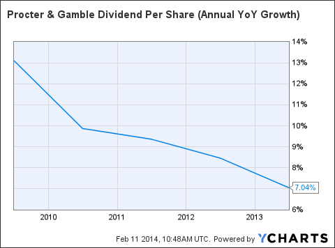 PG Dividend Per Share (Annual YoY Growth) Chart