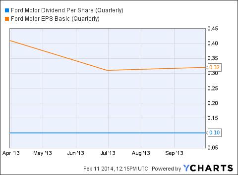 F Dividend Per Share (Quarterly) Chart