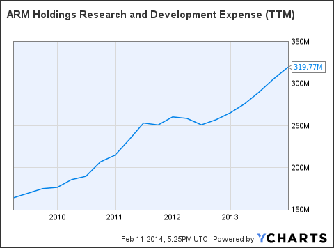 ARMH Research and Development Expense (NYSE:<a href='http://seekingalpha.com/symbol/TTM' title='Tata Motors Limited'>TTM</a>) Chart