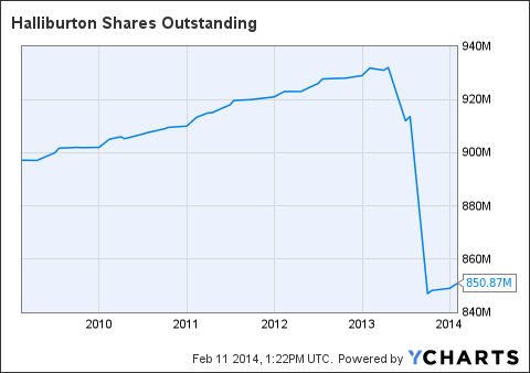 HAL Shares Outstanding Chart