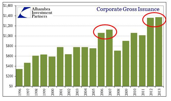 ABOOK Feb 2014 Debt Issuance Corp by Year