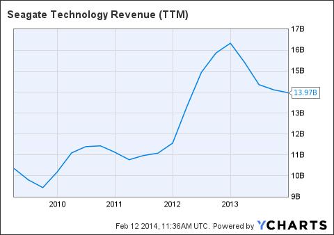 STX Revenue (<a href=