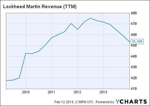LMT Revenue (<a href=