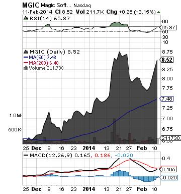 https://staticseekingalpha.a.ssl.fastly.net/uploads/2014/2/12/saupload_mgic_chart.png