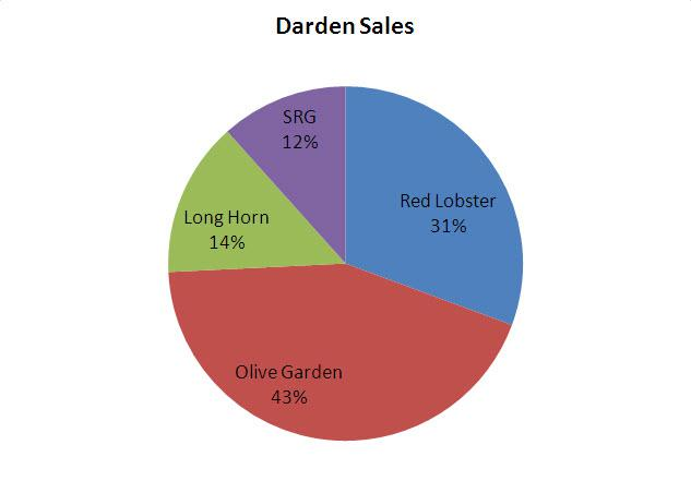 the reit answer for darden is its coveted real estate portfolio darden restaurants inc nyse