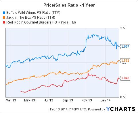 BWLD PS Ratio (NYSE:<a href='http://seekingalpha.com/symbol/TTM' title='Tata Motors Limited'>TTM</a>) Chart