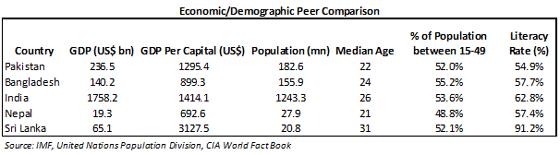 Economic Demographic-Peer-Comarison