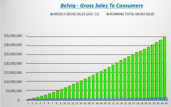 Cumulative Sales