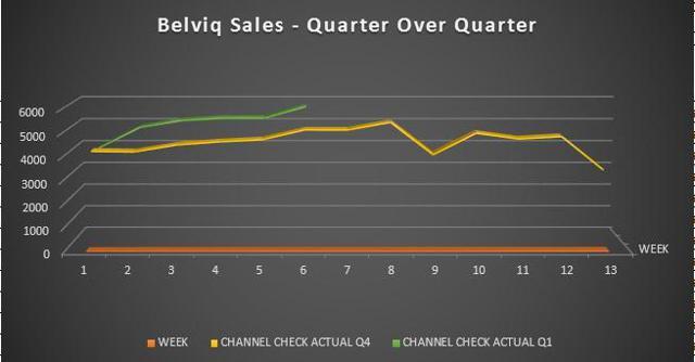 Quarter Over Quarter